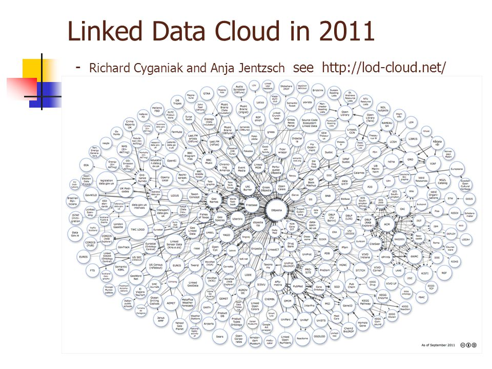 Linked Data Cloud in 2011 - Richard Cyganiak and Anja Jentzsch see http://lod-cloud.net/