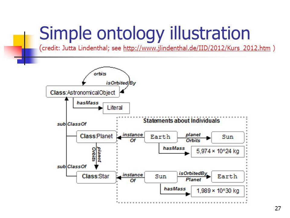 Simple ontology illustration ( credit: Jutta Lindenthal; see http://www.jlindenthal.de/IID/2012/Kurs_2012.htm )http://www.jlindenthal.de/IID/2012/Kurs