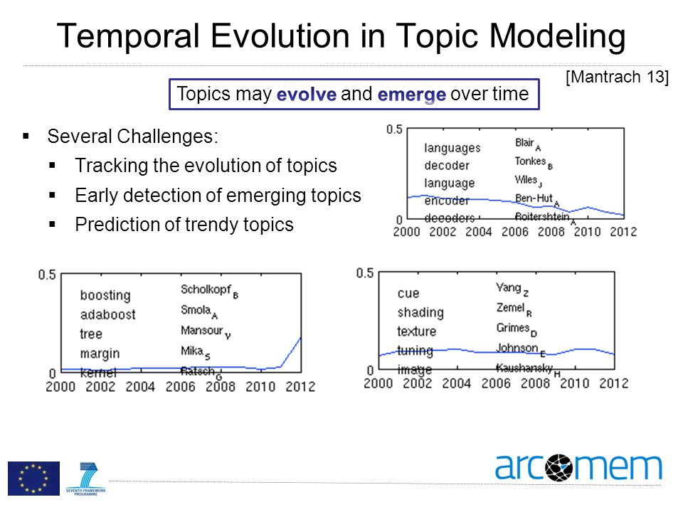 Temporal Evolution in Topic Modeling Several Challenges: Tracking the evolution of topics Early detection of emerging topics Prediction of trendy topics [Mantrach 13]