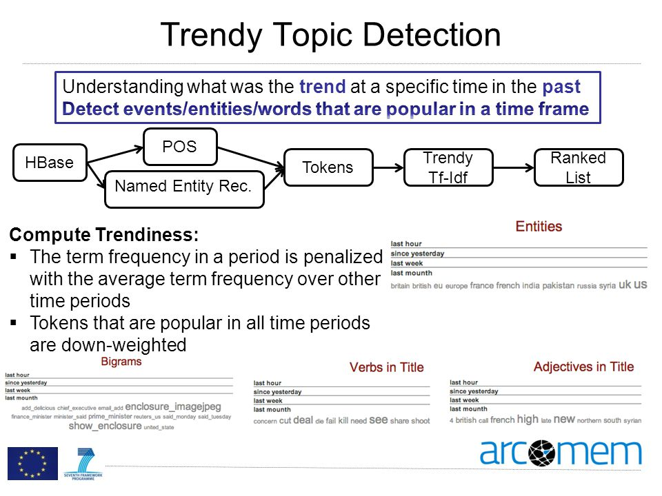 Trendy Topic Detection HBase POS Named Entity Rec.
