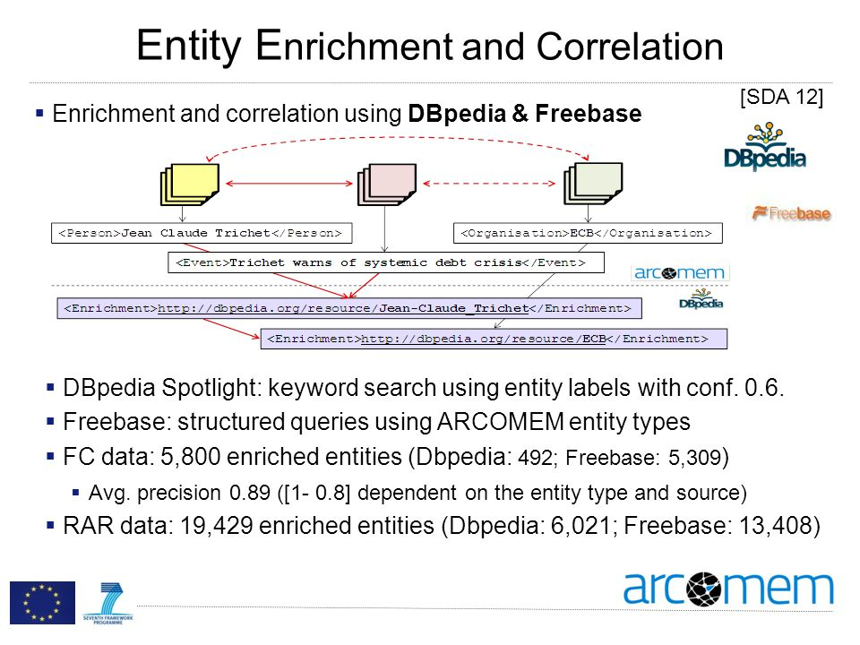 Entity E nrichment and Correlation Enrichment and correlation using DBpedia & Freebase DBpedia Spotlight: keyword search using entity labels with conf.