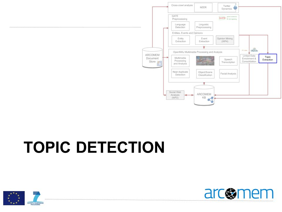 TOPIC DETECTION