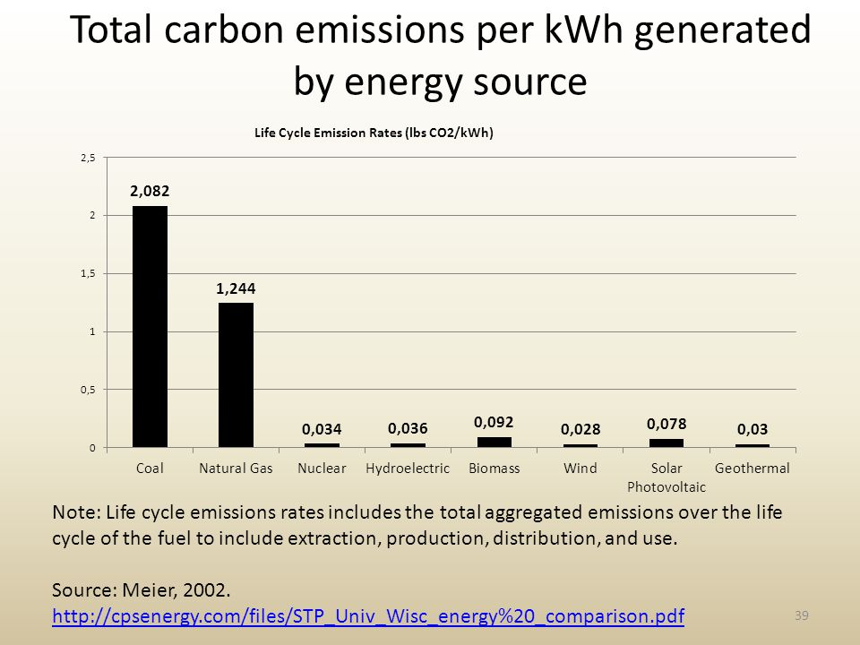 Total carbon emissions per kWh generated by energy source 39 Note: Life cycle emissions rates includes the total aggregated emissions over the life cycle of the fuel to include extraction, production, distribution, and use.