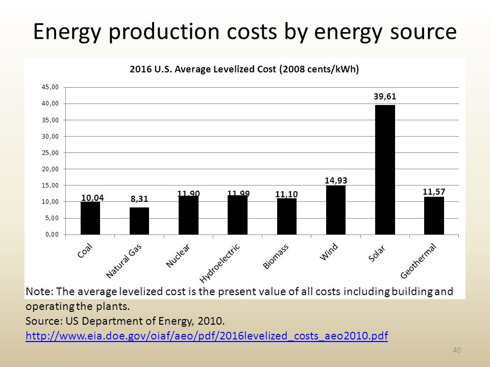 Energy production costs by energy source 40 Note: The average levelized cost is the present value of all costs including building and operating the plants.