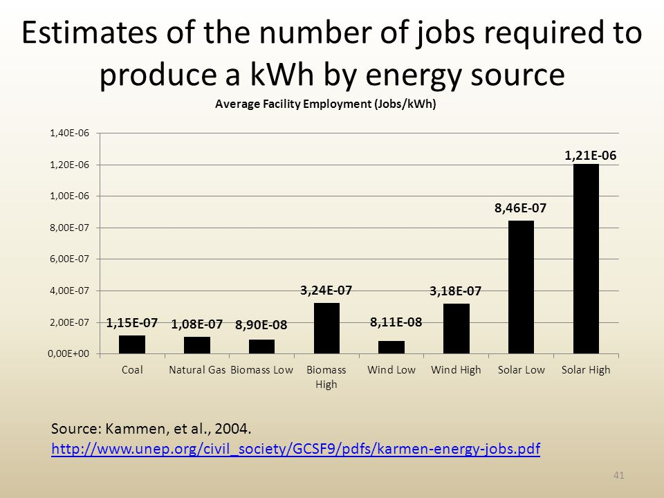 Estimates of the number of jobs required to produce a kWh by energy source 41 Source: Kammen, et al., 2004.