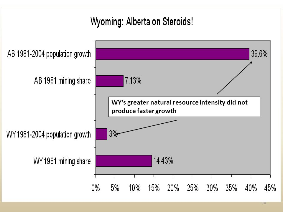 46 WYs greater natural resource intensity did not produce faster growth