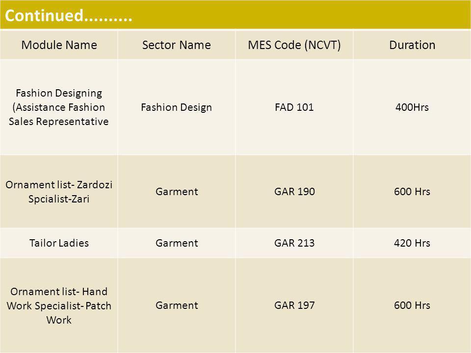 Continued.......... Module NameSector NameMES Code (NCVT)Duration Fashion Designing (Assistance Fashion Sales Representative Fashion DesignFAD 101400H