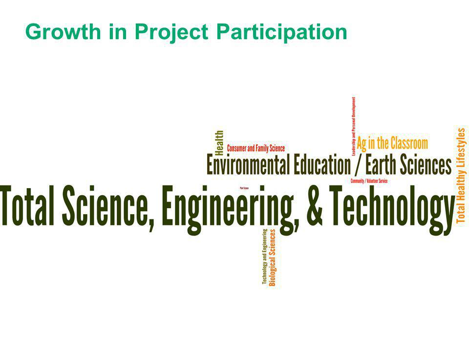 Growth in Project Participation