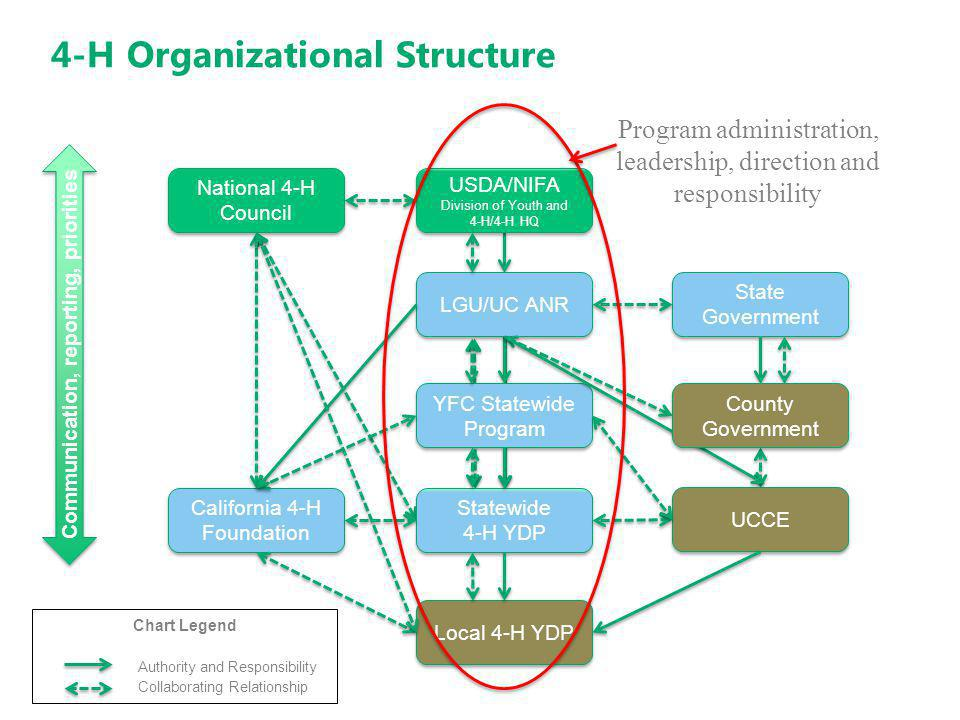 4-H Organizational Structure USDA/NIFA Division of Youth and 4-H/4-H HQ USDA/NIFA Division of Youth and 4-H/4-H HQ National 4-H Council LGU/UC ANR YFC Statewide Program Statewide 4-H YDP Local 4-H YDP State Government UCCE California 4-H Foundation Chart Legend Authority and Responsibility Collaborating Relationship Communication, reporting, priorities County Government Program administration, leadership, direction and responsibility
