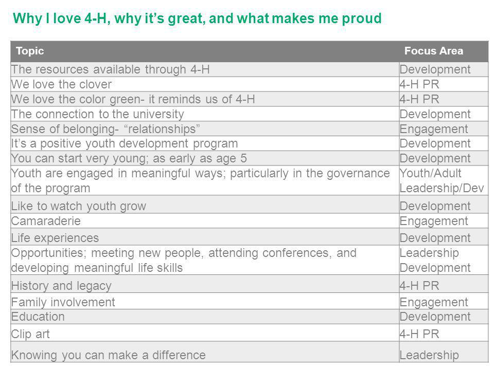 Why I love 4-H, why its great, and what makes me proud TopicFocus Area The resources available through 4-HDevelopment We love the clover4-H PR We love the color green- it reminds us of 4-H4-H PR The connection to the universityDevelopment Sense of belonging- relationshipsEngagement Its a positive youth development programDevelopment You can start very young; as early as age 5Development Youth are engaged in meaningful ways; particularly in the governance of the program Youth/Adult Leadership/Dev Like to watch youth growDevelopment CamaraderieEngagement Life experiencesDevelopment Opportunities; meeting new people, attending conferences, and developing meaningful life skills Leadership Development History and legacy4-H PR Family involvementEngagement EducationDevelopment Clip art4-H PR Knowing you can make a differenceLeadership