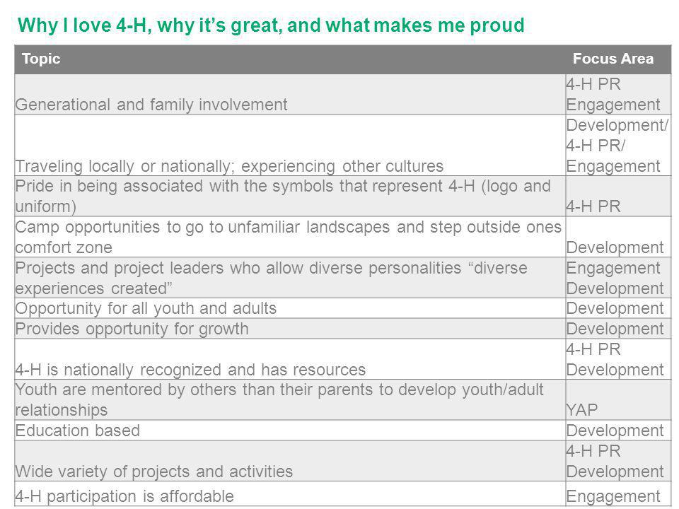 Why I love 4-H, why its great, and what makes me proud TopicFocus Area Generational and family involvement 4-H PR Engagement Traveling locally or nationally; experiencing other cultures Development/ 4-H PR/ Engagement Pride in being associated with the symbols that represent 4-H (logo and uniform)4-H PR Camp opportunities to go to unfamiliar landscapes and step outside ones comfort zoneDevelopment Projects and project leaders who allow diverse personalities diverse experiences created Engagement Development Opportunity for all youth and adultsDevelopment Provides opportunity for growthDevelopment 4-H is nationally recognized and has resources 4-H PR Development Youth are mentored by others than their parents to develop youth/adult relationshipsYAP Education basedDevelopment Wide variety of projects and activities 4-H PR Development 4-H participation is affordableEngagement