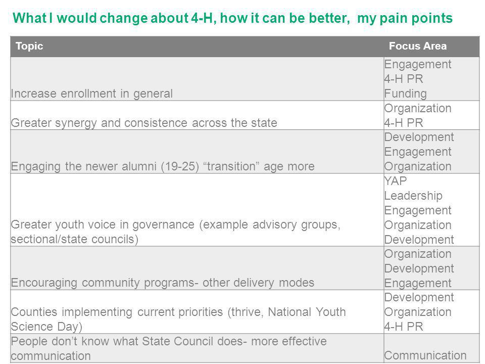 What I would change about 4-H, how it can be better, my pain points TopicFocus Area Increase enrollment in general Engagement 4-H PR Funding Greater synergy and consistence across the state Organization 4-H PR Engaging the newer alumni (19-25) transition age more Development Engagement Organization Greater youth voice in governance (example advisory groups, sectional/state councils) YAP Leadership Engagement Organization Development Encouraging community programs- other delivery modes Organization Development Engagement Counties implementing current priorities (thrive, National Youth Science Day) Development Organization 4-H PR People dont know what State Council does- more effective communicationCommunication