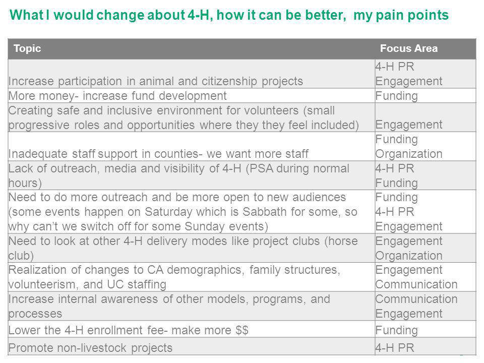 What I would change about 4-H, how it can be better, my pain points TopicFocus Area Increase participation in animal and citizenship projects 4-H PR Engagement More money- increase fund developmentFunding Creating safe and inclusive environment for volunteers (small progressive roles and opportunities where they they feel included)Engagement Inadequate staff support in counties- we want more staff Funding Organization Lack of outreach, media and visibility of 4-H (PSA during normal hours) 4-H PR Funding Need to do more outreach and be more open to new audiences (some events happen on Saturday which is Sabbath for some, so why cant we switch off for some Sunday events) Funding 4-H PR Engagement Need to look at other 4-H delivery modes like project clubs (horse club) Engagement Organization Realization of changes to CA demographics, family structures, volunteerism, and UC staffing Engagement Communication Increase internal awareness of other models, programs, and processes Communication Engagement Lower the 4-H enrollment fee- make more $$Funding Promote non-livestock projects4-H PR