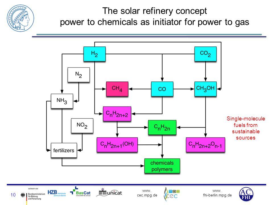 www. fhi-berlin.mpg.de www. cec.mpg.de The solar refinery concept power to chemicals as initiator for power to gas 10 Single-molecule fuels from susta