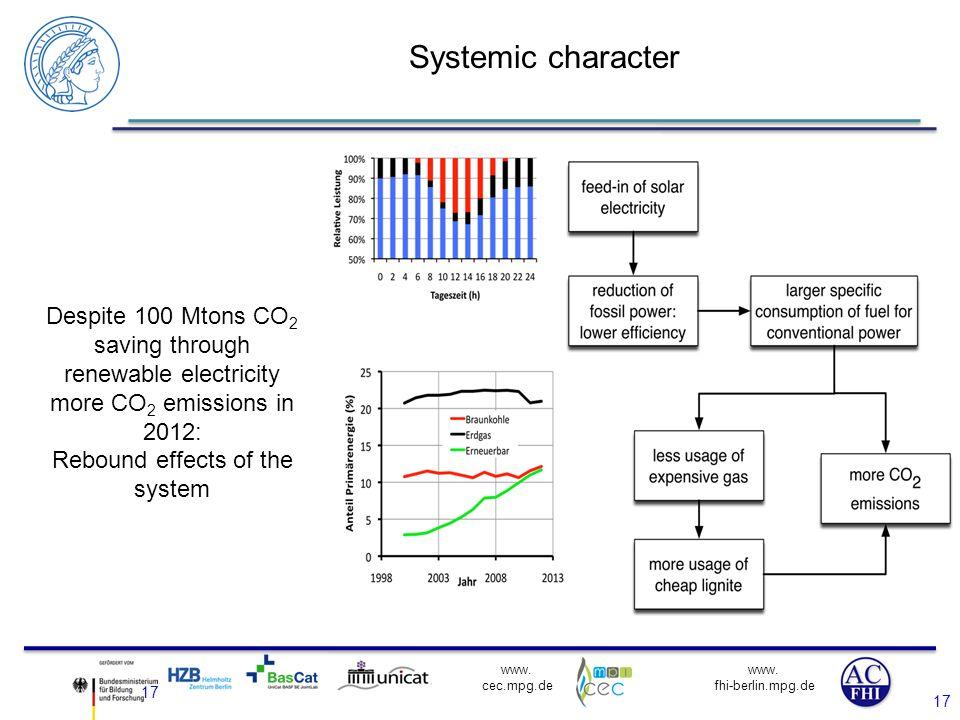 www. fhi-berlin.mpg.de www. cec.mpg.de 17 Systemic character 17 Despite 100 Mtons CO 2 saving through renewable electricity more CO 2 emissions in 201