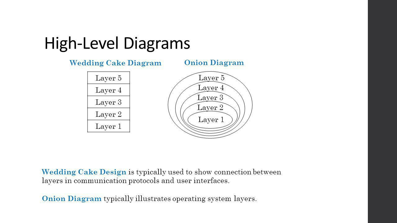 High-Level Diagrams Layer 5 Layer 4 Layer 3 Layer 2 Layer 1 Layer 5 Layer 4 Layer 3 Layer 2 Layer 1 Wedding Cake Diagram Onion Diagram Wedding Cake Design is typically used to show connection between layers in communication protocols and user interfaces.
