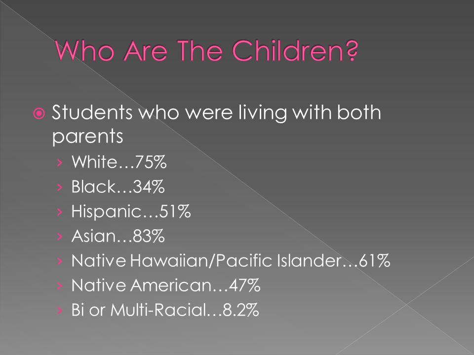 Students who were living with both parents White…75% Black…34% Hispanic…51% Asian…83% Native Hawaiian/Pacific Islander…61% Native American…47% Bi or Multi-Racial…8.2%