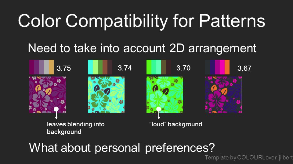 Color Compatibility for Patterns Need to take into account 2D arrangement 3.75 3.743.70 3.67 Template by COLOURLover jilbert loud backgroundleaves blending into background What about personal preferences?
