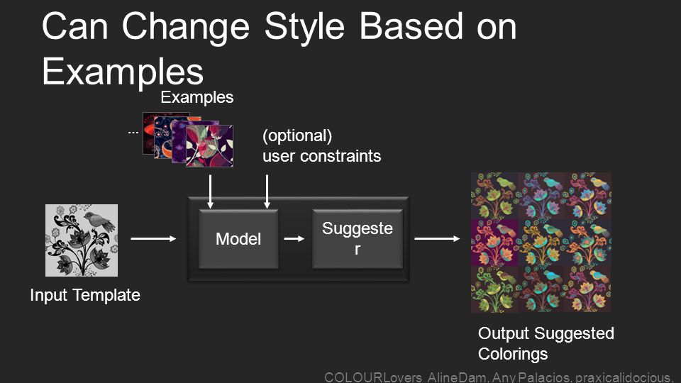 Can Change Style Based on Examples Model Suggeste r (optional) user constraints Input Template Output Suggested Colorings Examples … COLOURLovers AlineDam, Any Palacios, praxicalidocious, bhsav