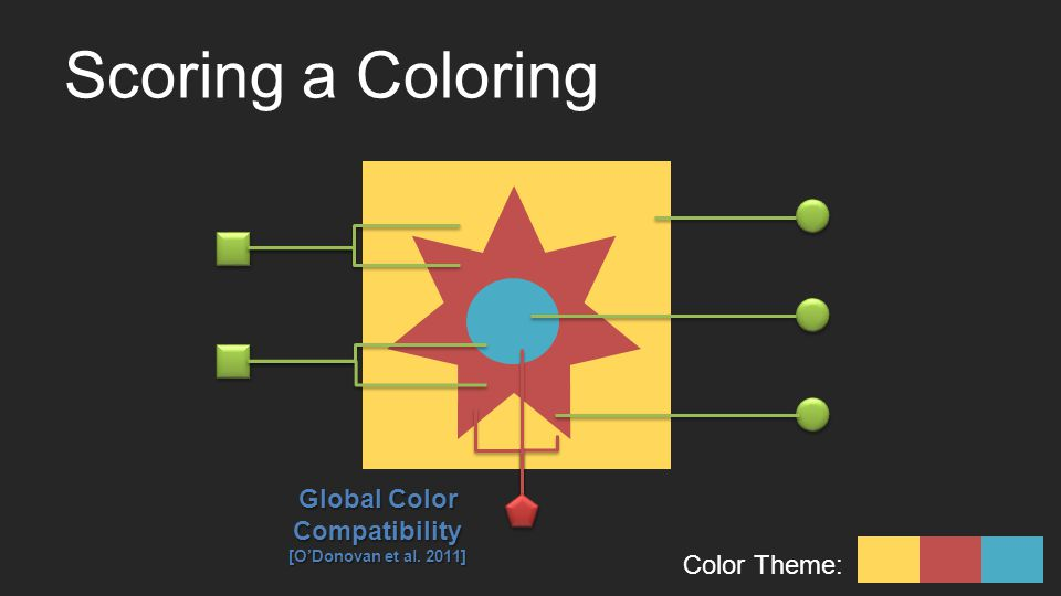 Scoring a Coloring Color Theme: Global Color Compatibility [ODonovan et al. 2011]