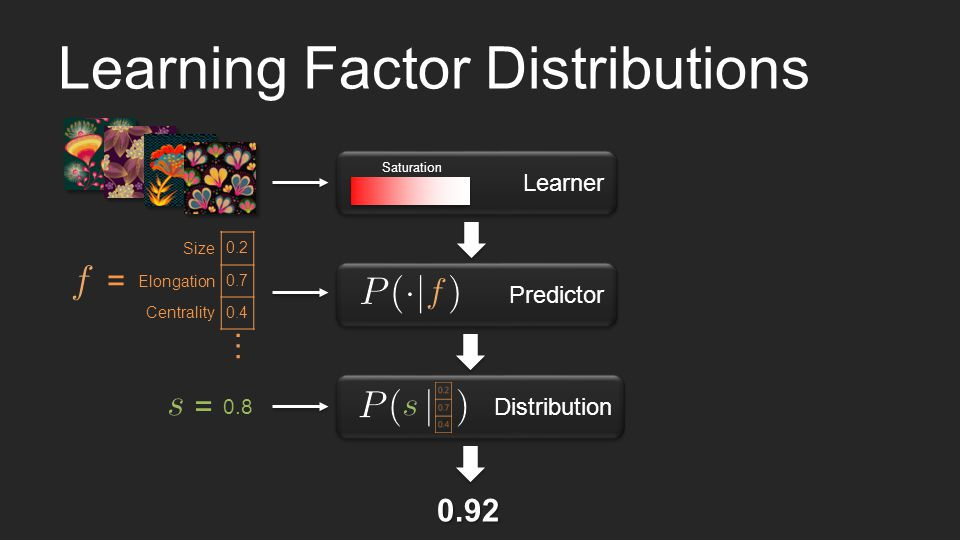Learning Factor Distributions Predictor 0.2 0.7 0.4 = Size Elongation Centrality … 0.8 0.92 Learner Saturation Distribution =