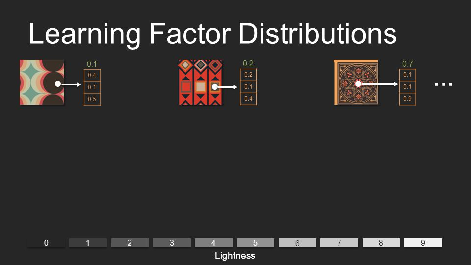 Learning Factor Distributions 0 0 9 9 1 1 2 2 3 3 4 4 5 5 6 6 7 7 8 8 0.4 0.1 0.5 0.1 0.2 0.1 0.4 0.2 0.1 0.9 0.7 … Lightness