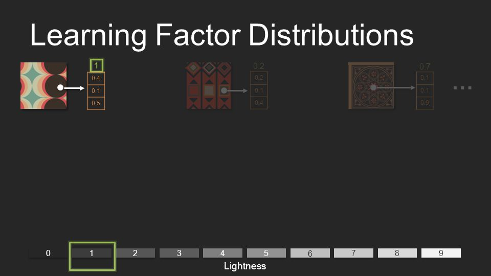 Learning Factor Distributions 0 0 9 9 1 1 2 2 3 3 4 4 5 5 6 6 7 7 8 8 1 Lightness 0.4 0.1 0.5 0.2 0.1 0.4 0.2 0.1 0.9 0.7 …