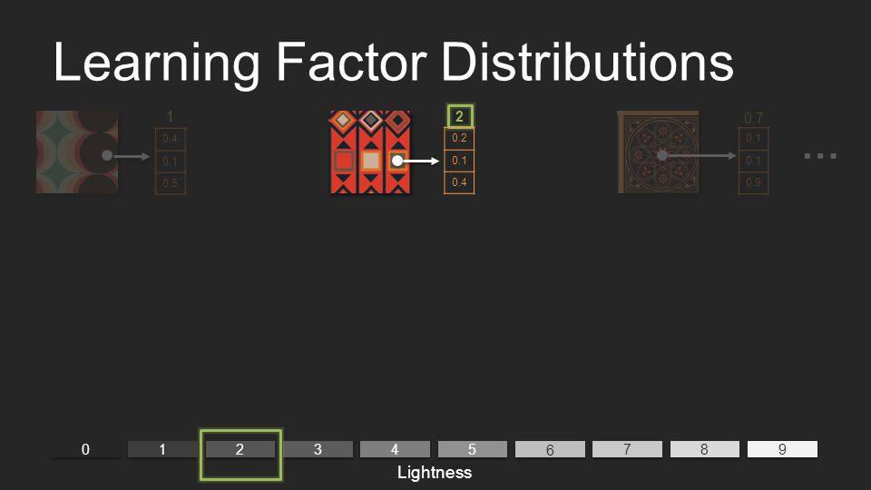 Learning Factor Distributions 0 0 9 9 1 1 2 2 3 3 4 4 5 5 6 6 7 7 8 8 2 Lightness … 1 0.4 0.1 0.5 0.2 0.1 0.4 0.1 0.9 0.7