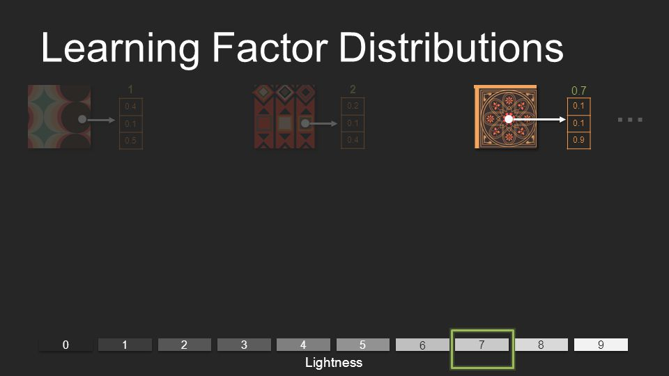 Learning Factor Distributions 0 0 9 9 1 1 2 2 3 3 4 4 5 5 6 6 7 7 8 8 Lightness … 0.1 0.9 0.7 21 0.4 0.1 0.5 0.2 0.1 0.4