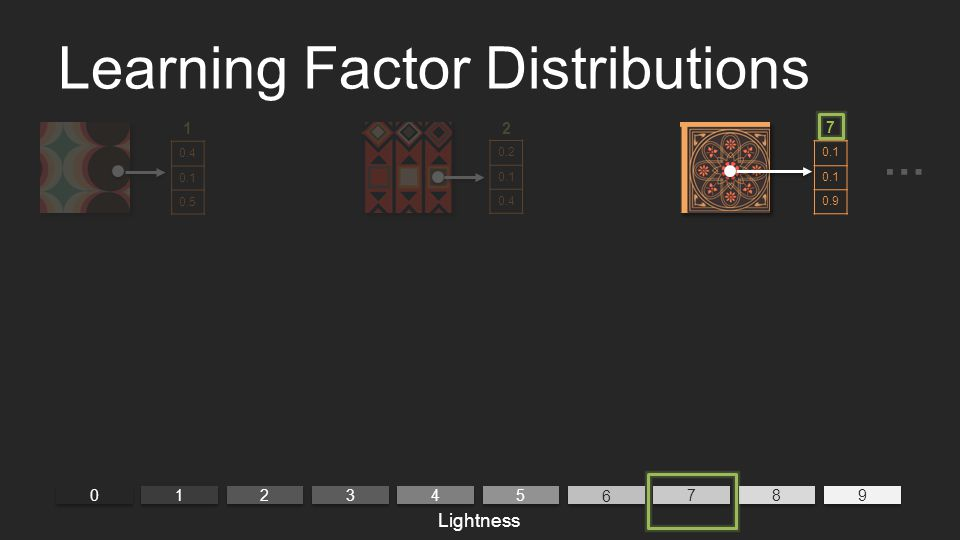 Learning Factor Distributions 0 0 9 9 1 1 2 2 3 3 4 4 5 5 6 6 7 7 8 8 7 Lightness 0.1 0.9 21 0.4 0.1 0.5 0.2 0.1 0.4 …