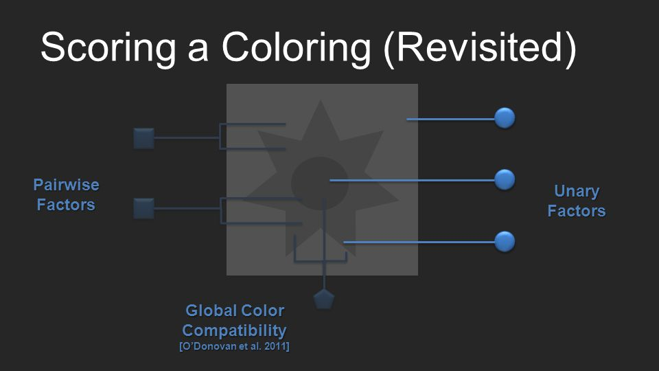 Scoring a Coloring (Revisited) Unary Factors PairwiseFactors Global Color Compatibility [ODonovan et al.