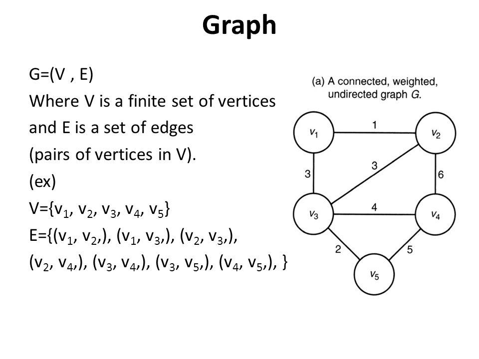 Graph G=(V, E) Where V is a finite set of vertices and E is a set of edges (pairs of vertices in V). (ex) V={v 1, v 2, v 3, v 4, v 5 } E={(v 1, v 2,),