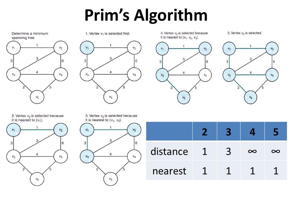 Prims Algorithm 2345 distance13 nearest1111