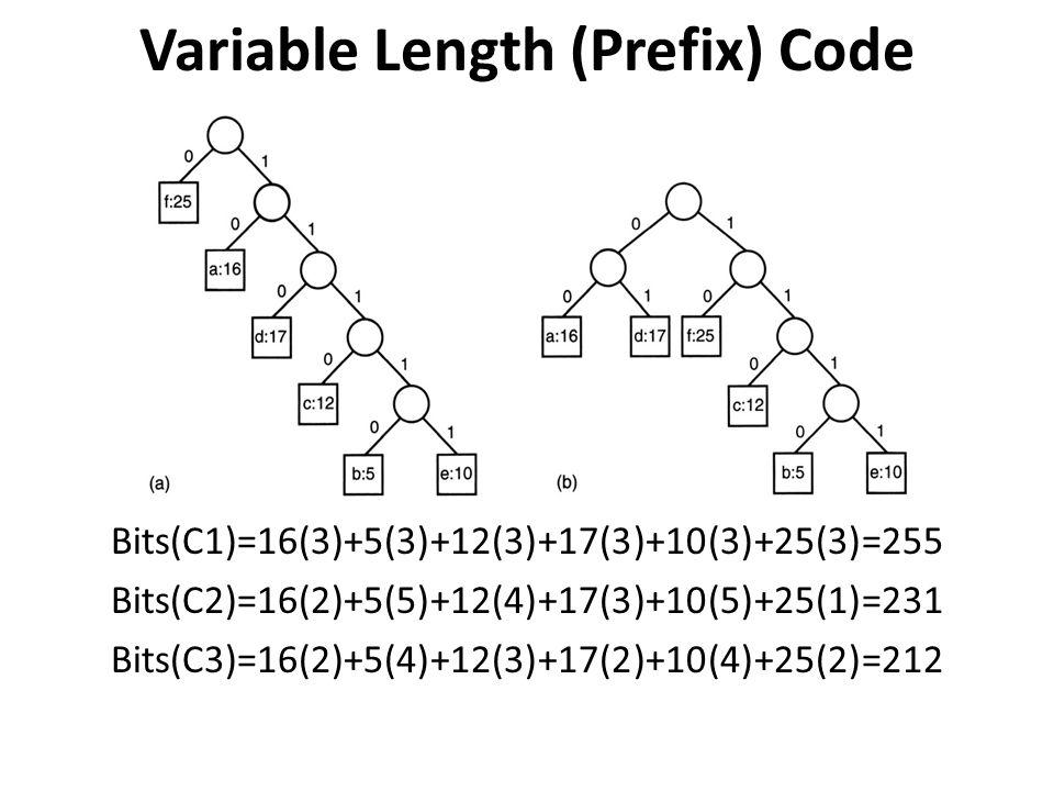 Variable Length (Prefix) Code Bits(C1)=16(3)+5(3)+12(3)+17(3)+10(3)+25(3)=255 Bits(C2)=16(2)+5(5)+12(4)+17(3)+10(5)+25(1)=231 Bits(C3)=16(2)+5(4)+12(3