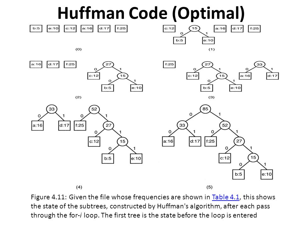 Huffman Code (Optimal) Figure 4.11: Given the file whose frequencies are shown in Table 4.1, this shows the state of the subtrees, constructed by Huff