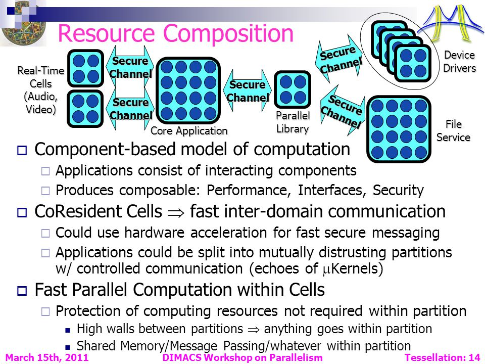 Resource Composition Component-based model of computation Applications consist of interacting components Produces composable: Performance, Interfaces, Security CoResident Cells fast inter-domain communication Could use hardware acceleration for fast secure messaging Applications could be split into mutually distrusting partitions w/ controlled communication (echoes of Kernels) Fast Parallel Computation within Cells Protection of computing resources not required within partition High walls between partitions anything goes within partition Shared Memory/Message Passing/whatever within partition DIMACS Workshop on Parallelism Tessellation: 14 March 15th, 2011 SecureChannel Device Drivers File Service SecureChannel SecureChannel SecureChannel SecureChannel Real-Time Cells (Audio, Video) Core Application Parallel Library