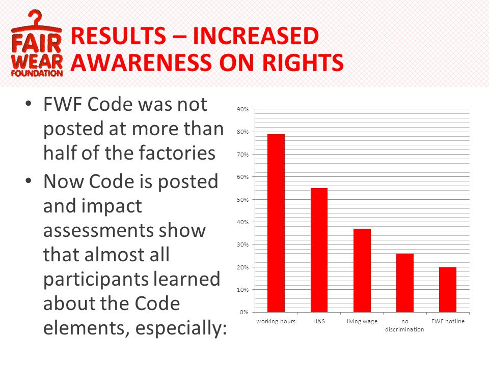 RESULTS – INCREASED AWARENESS ON RIGHTS FWF Code was not posted at more than half of the factories Now Code is posted and impact assessments show that almost all participants learned about the Code elements, especially: