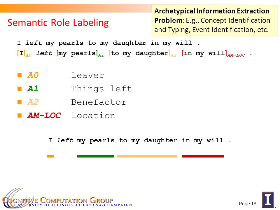 Semantic Role Labeling I left my pearls to my daughter in my will. [ I ] A0 left [ my pearls ] A1 [ to my daughter ] A2 [ in my will ] AM-LOC. A0Leave