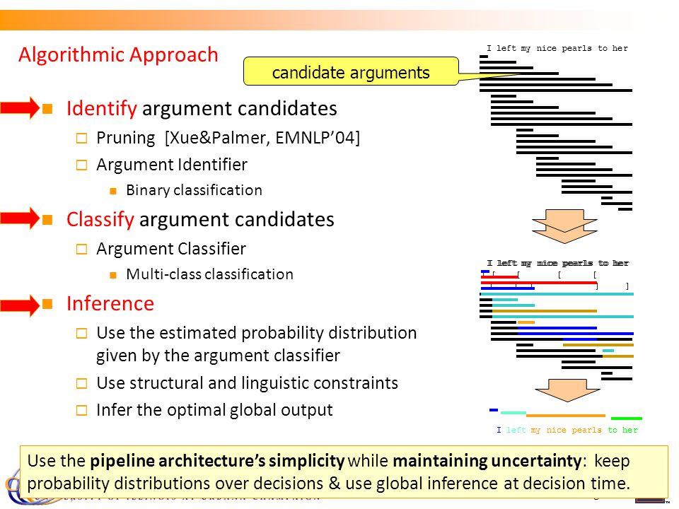 Algorithmic Approach Identify argument candidates Pruning [Xue&Palmer, EMNLP04] Argument Identifier Binary classification Classify argument candidates