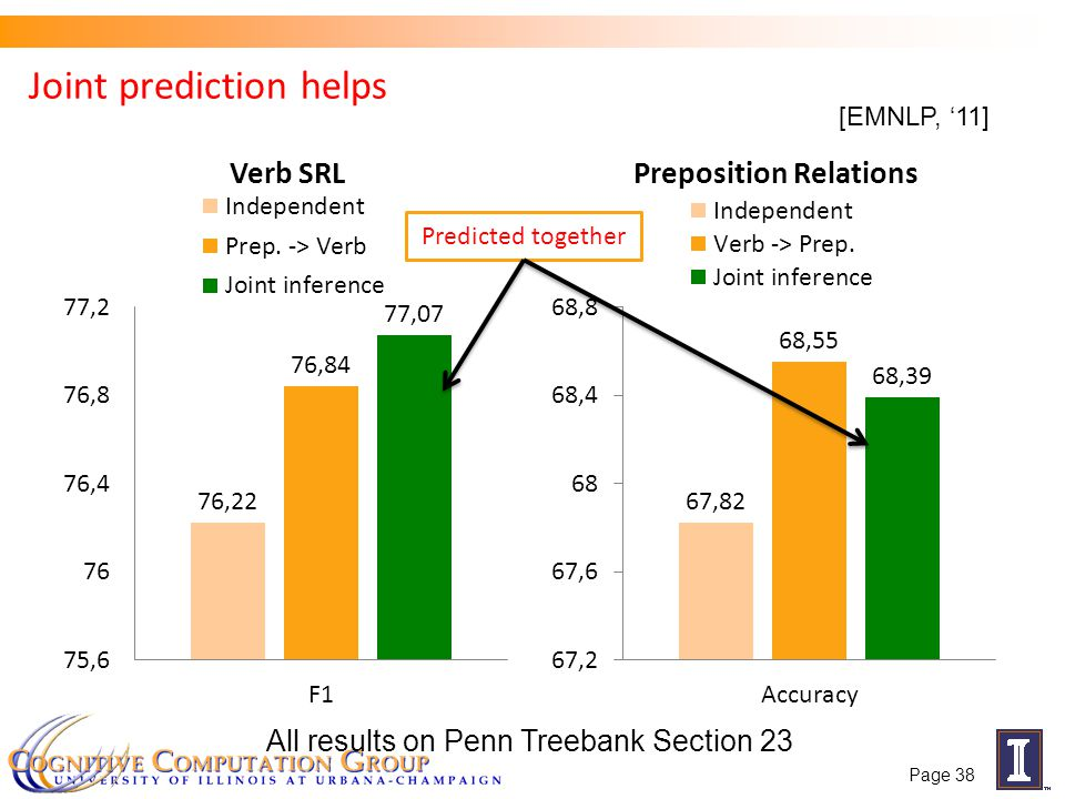 Joint prediction helps Predicted together All results on Penn Treebank Section 23 [EMNLP, 11] Page 38