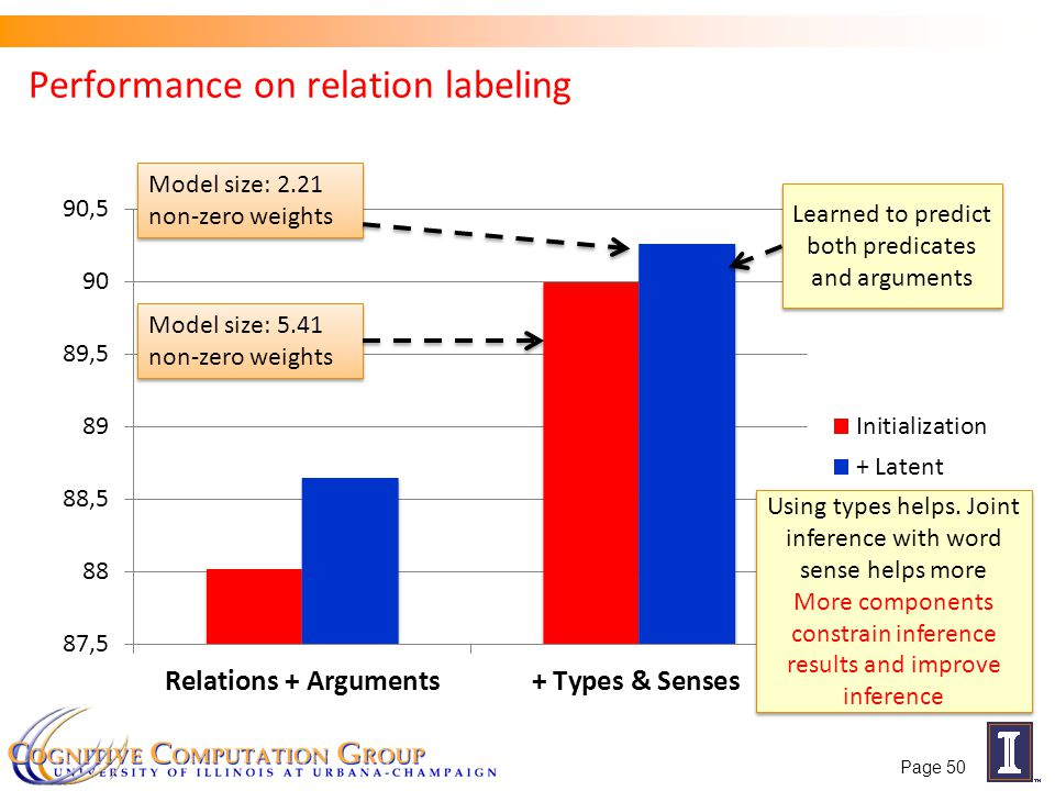 Performance on relation labeling Model size: 5.41 non-zero weights Model size: 2.21 non-zero weights Learned to predict both predicates and arguments