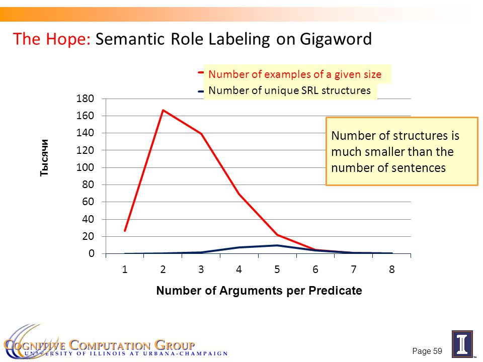 The Hope: Semantic Role Labeling on Gigaword Number of Arguments per Predicate Number of structures is much smaller than the number of sentences Numbe