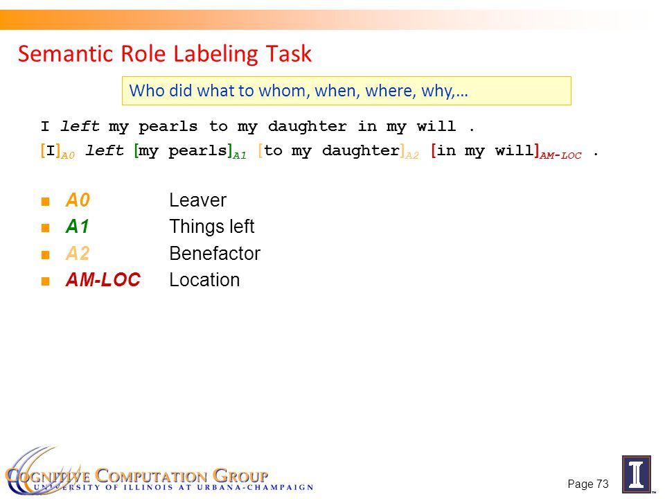 Semantic Role Labeling Task I left my pearls to my daughter in my will. [ I ] A0 left [ my pearls ] A1 [ to my daughter ] A2 [ in my will ] AM-LOC. A0