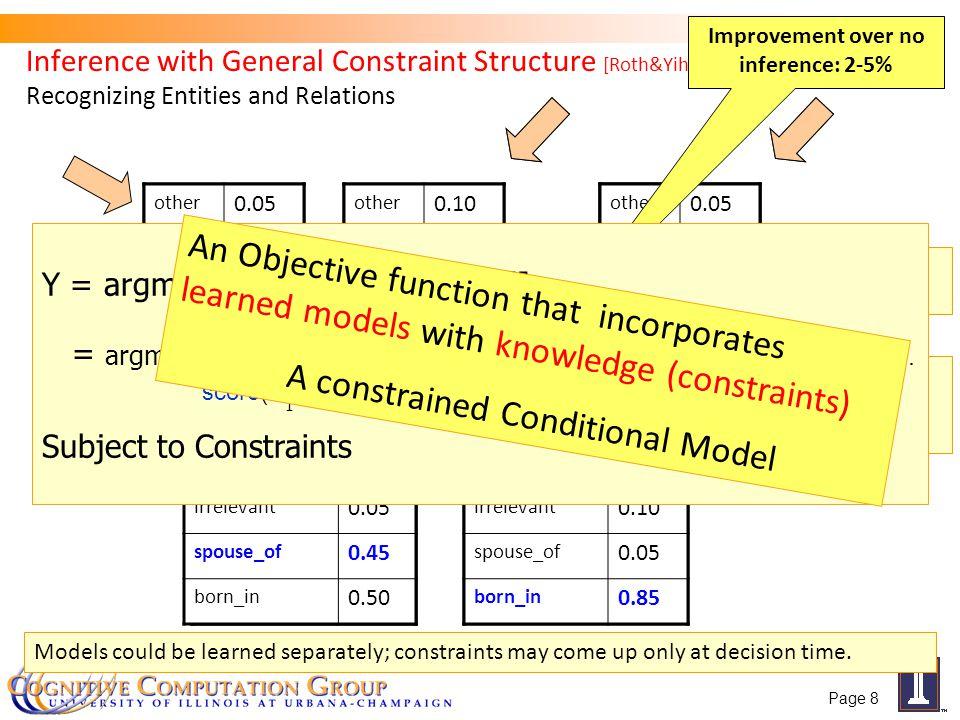 Exact Theorem III (Combining I and II) Page 69