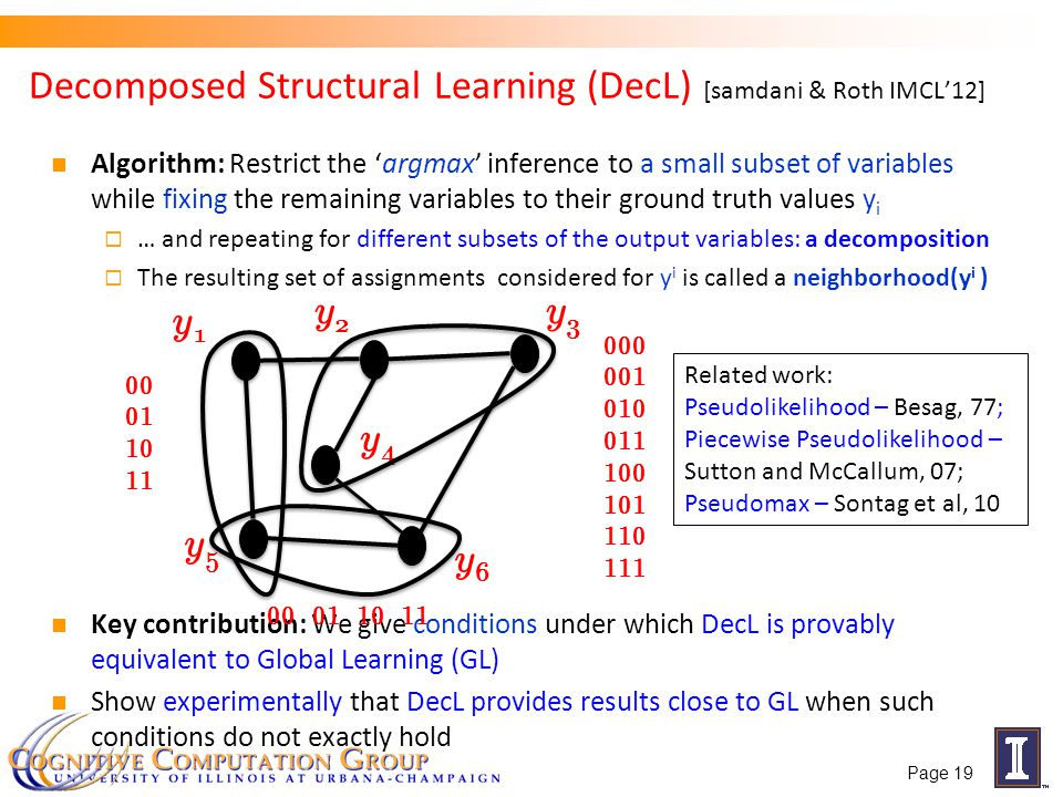 Decomposed Structural Learning (DecL) [samdani & Roth IMCL12] Algorithm: Restrict the argmax inference to a small subset of variables while fixing the remaining variables to their ground truth values y i … and repeating for different subsets of the output variables: a decomposition The resulting set of assignments considered for y i is called a neighborhood(y i ) Key contribution: We give conditions under which DecL is provably equivalent to Global Learning (GL) Show experimentally that DecL provides results close to GL when such conditions do not exactly hold y1y1 y3y3 y6y6 y5y5 y2y2 y4y4 00 01 10 11 00 01 10 11 000 001 010 011 100 101 110 111 Related work: Pseudolikelihood – Besag, 77; Piecewise Pseudolikelihood – Sutton and McCallum, 07; Pseudomax – Sontag et al, 10 Page 19
