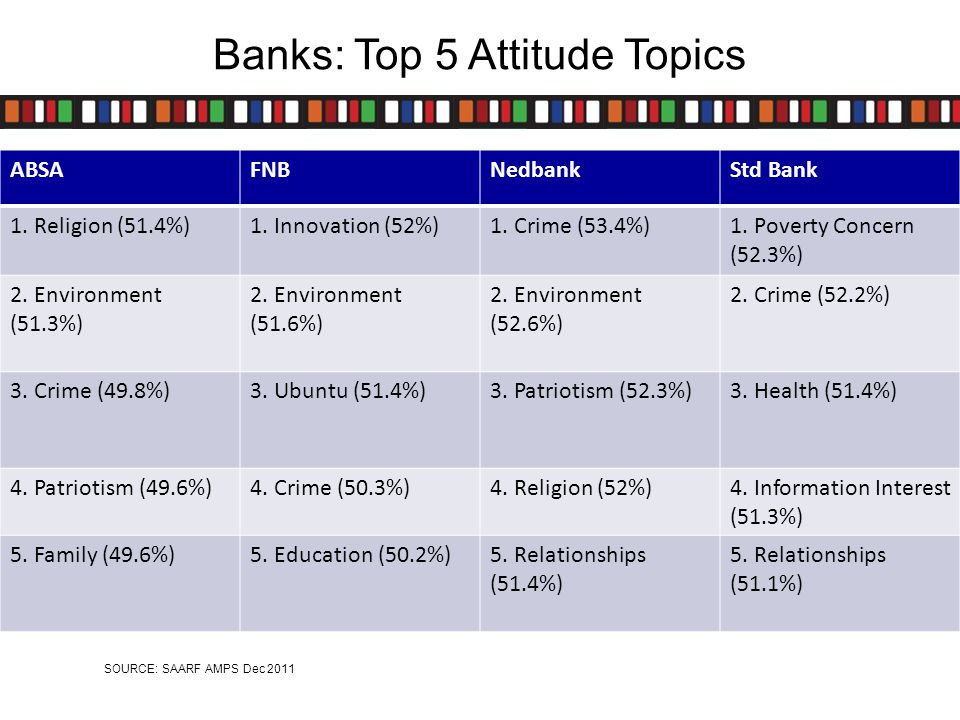 Banks: Top 5 Attitude Topics ABSAFNBNedbankStd Bank 1.