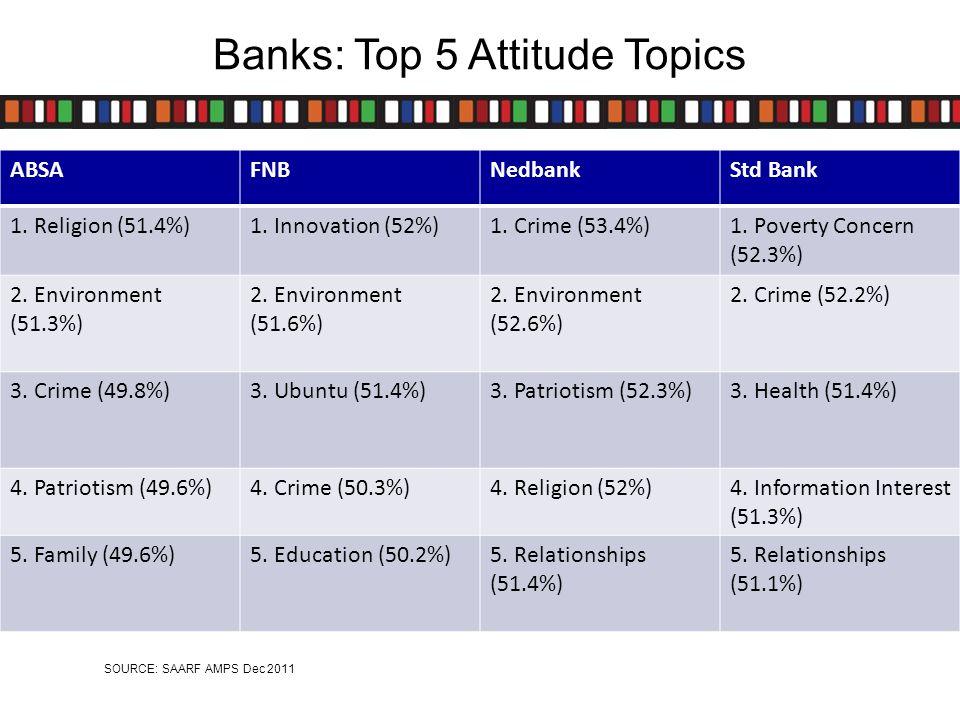 Attitude Groups