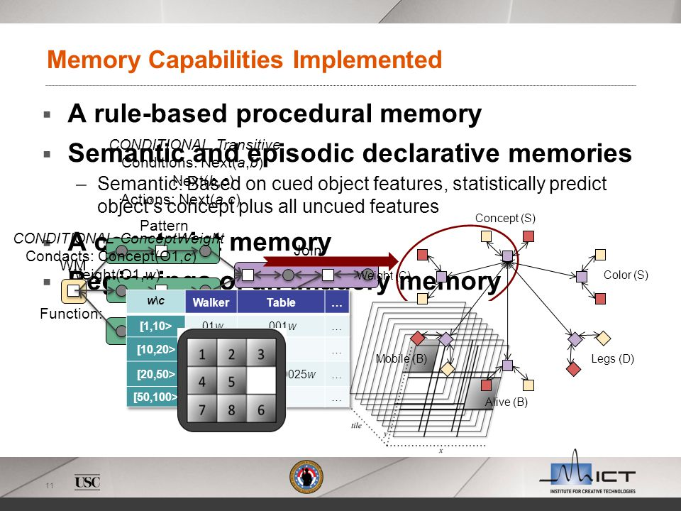 11 A rule-based procedural memory Semantic and episodic declarative memories –Semantic: Based on cued object features, statistically predict objects c