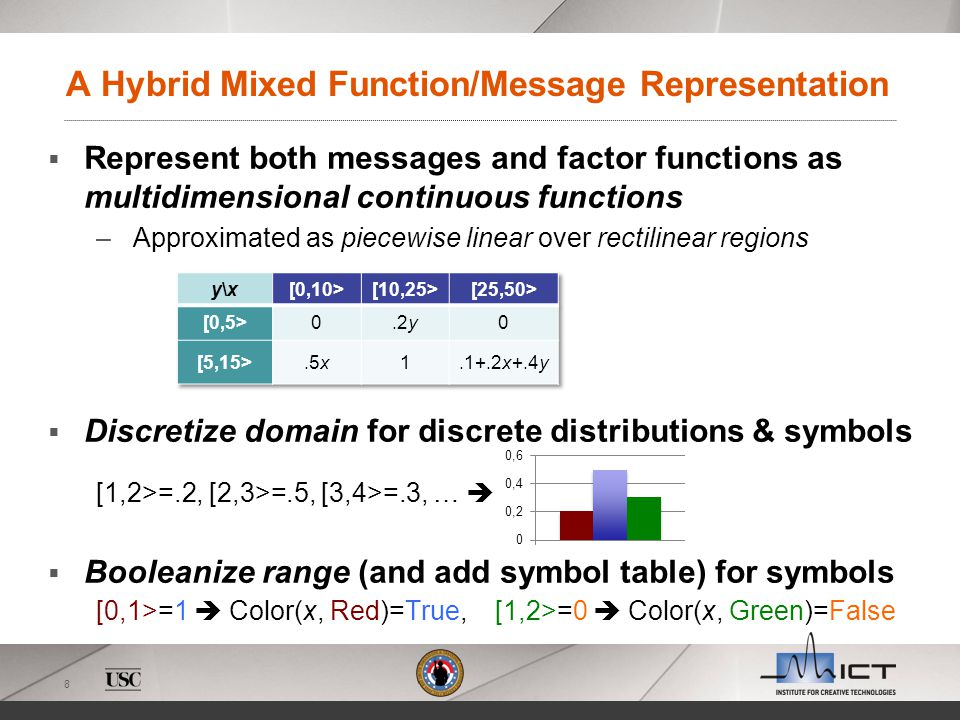 8 A Hybrid Mixed Function/Message Representation Represent both messages and factor functions as multidimensional continuous functions – Approximated