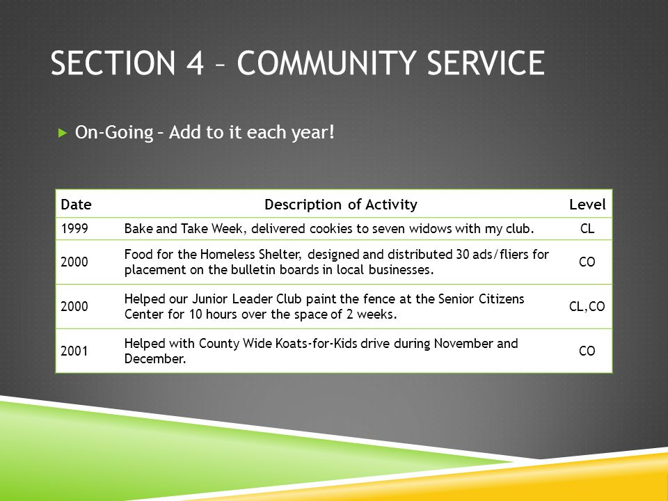 SECTION 4 – COMMUNITY SERVICE On-Going – Add to it each year! DateDescription of ActivityLevel 1999Bake and Take Week, delivered cookies to seven wido
